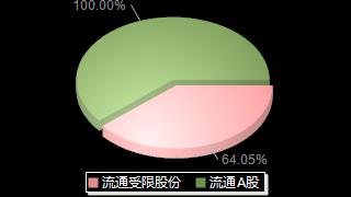 ST宏盛600817股本结构图