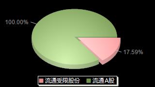 北矿科技600980股本结构图