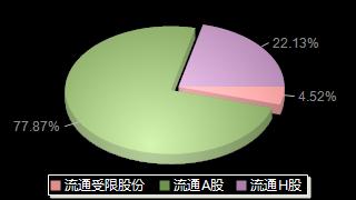 上海电气601727股本结构图