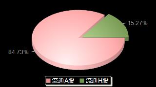 光大证券601788股本结构图
