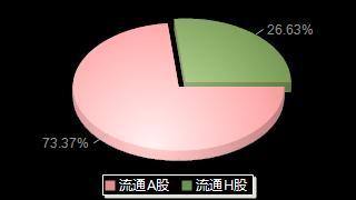 紫金矿业601899股本结构图