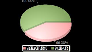 中谷物流603565股本结构图