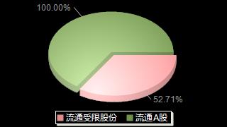 西上海605151股本结构图