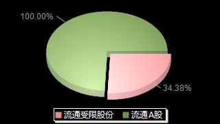 固德威688390股本结构图