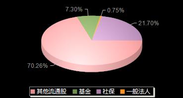 西藏矿业000762机构持仓