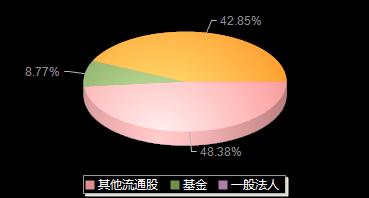 岳阳兴长000819机构持仓