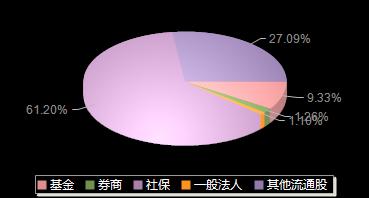 华东医药000963机构持仓