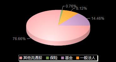 梦网集团002123机构持仓