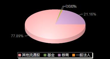 武汉凡谷002194机构持仓