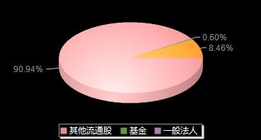 晓程科技300139机构持仓