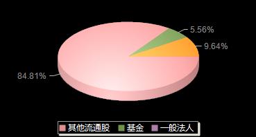 申昊科技300853機構持倉