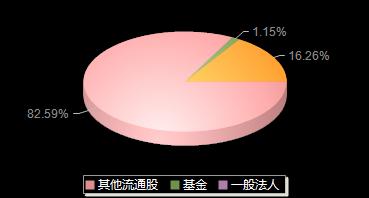 湘财股份600095机构持仓
