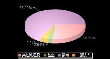 海螺水泥600585机构持仓