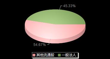 南宁百货600712机构持仓