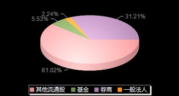 园城黄金600766机构持仓