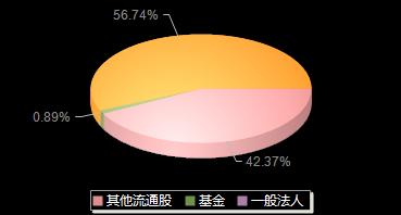 大丰实业603081机构持仓