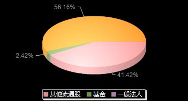 荣晟环保603165机构持仓