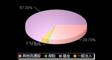 中农立华603970机构持仓