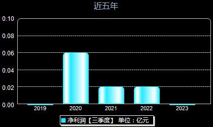 深中华000017年净利润