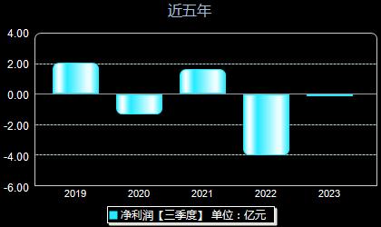 中国长城000066年净利润