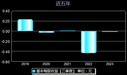 深圳機場000089每股收益