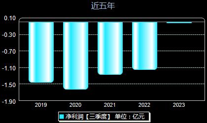 海虹控股000503年净利润