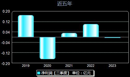 华塑控股000509年净利润