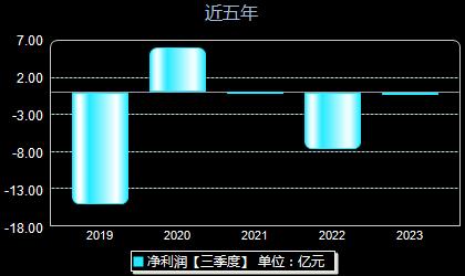 闽闽东000536年净利润