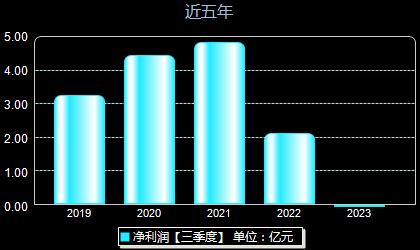 闽福发A000547年净利润