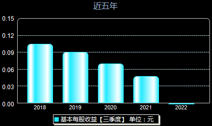 渤海股份000605每股收益