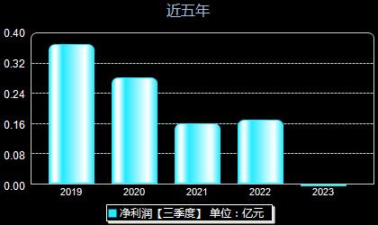 渤海股份000605年净利润