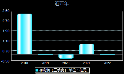 亿城股份000616年净利润