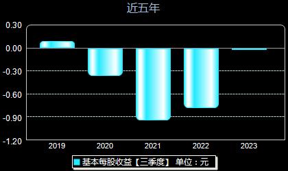 新华联000620每股收益