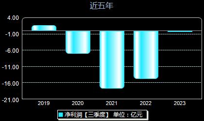 新华联000620年净利润