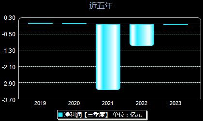 正虹科技000702年净利润