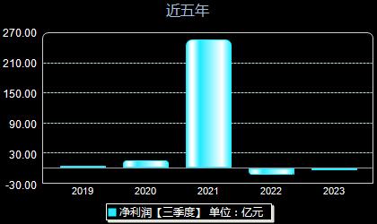京东方A000725年净利润