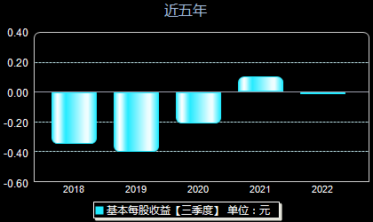 华东科技000727每股收益