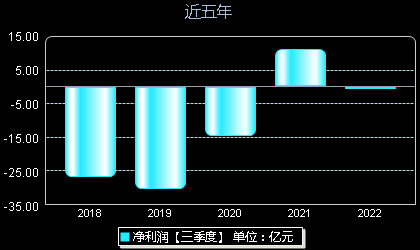 华东科技000727年净利润