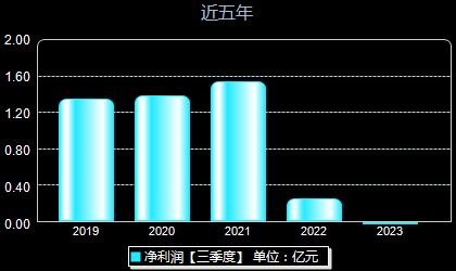 锌业股份000751年净利润