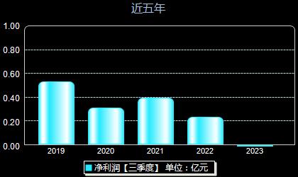 华神科技000790年净利润