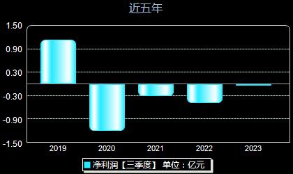 北京旅游000802年净利润