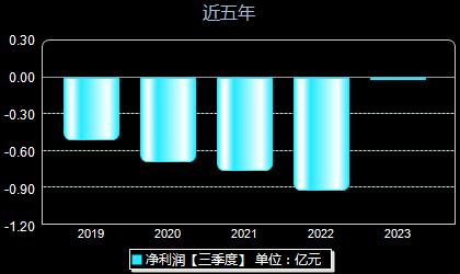 中汇医药000809年净利润