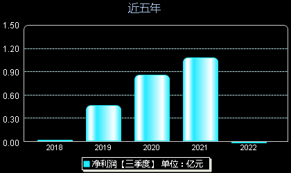 天音控股000829年净利润