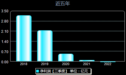 华联股份000882年净利润