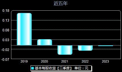 渤海物流000889每股收益