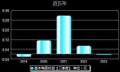 津滨发展000897每股收益