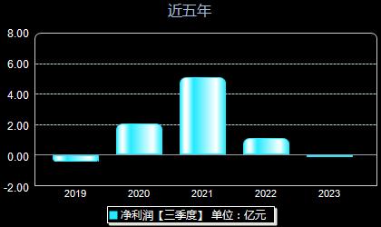 津滨发展000897年净利润