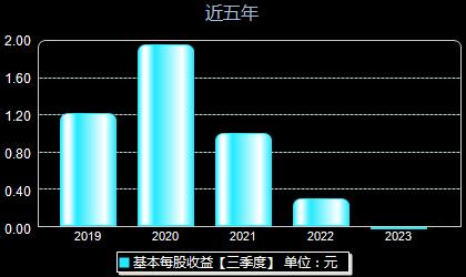 中国重汽000951每股收益