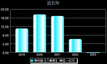 中国重汽000951年净利润