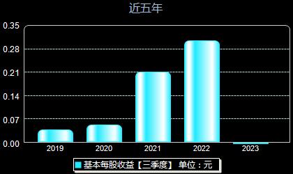 东方钽业000962每股收益